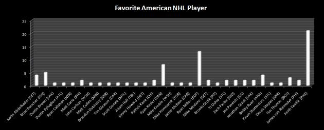 American_Player