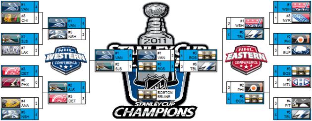 2011_NHL_Bracket
