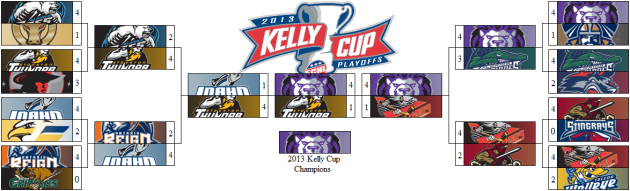 2013 Kelly Cup