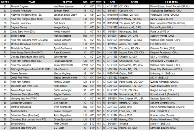 2013_NHL_Draft_Round_3