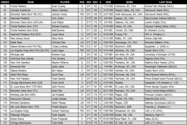2013_NHL_Draft_Round_4