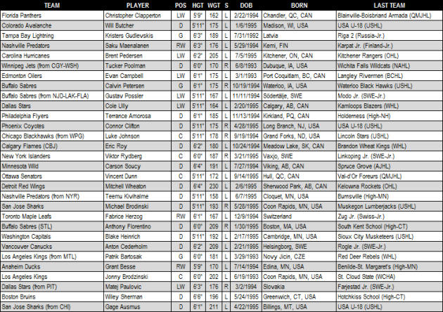 2013_NHL_Draft_Round_5
