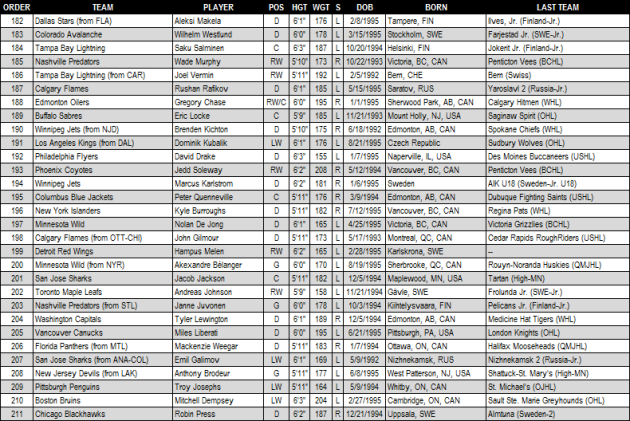 2013_NHL_Draft_Round_7