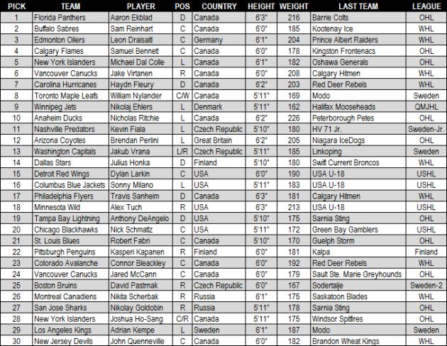 2014_NHLDraft_Round1